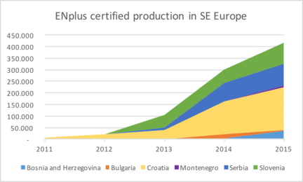 ENplus certified production in SE Europe