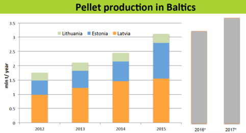 Pellet production in Baltics