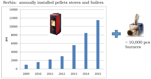 Serbia: annually installed pellets stoves and boilers