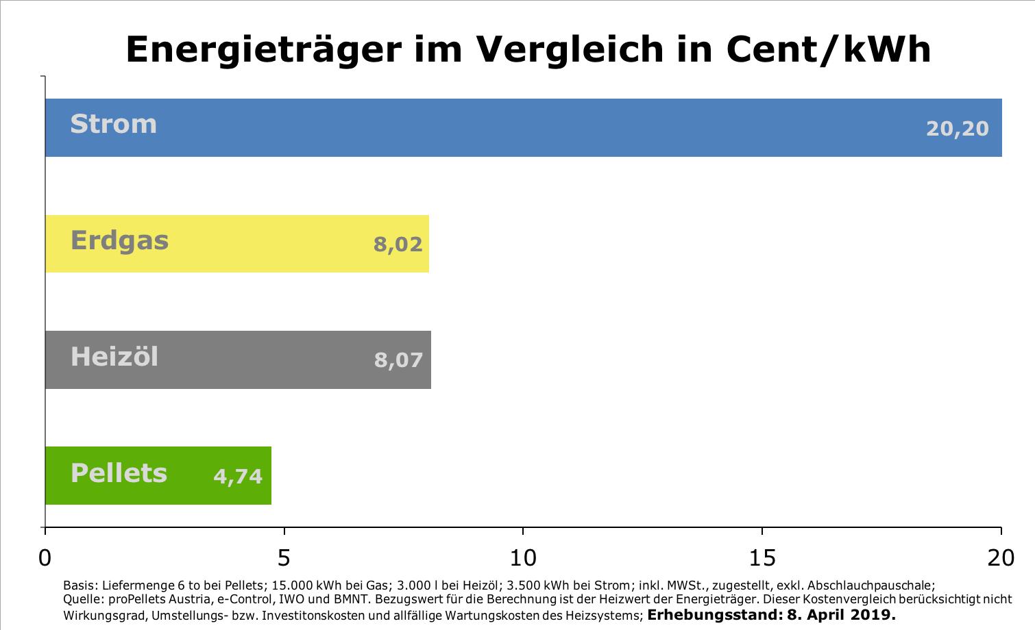 Aktuelle Pelletpreise Preisentwicklungen Und Vergleiche
