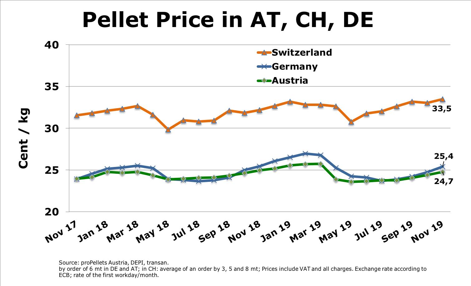 International Pellet Prices