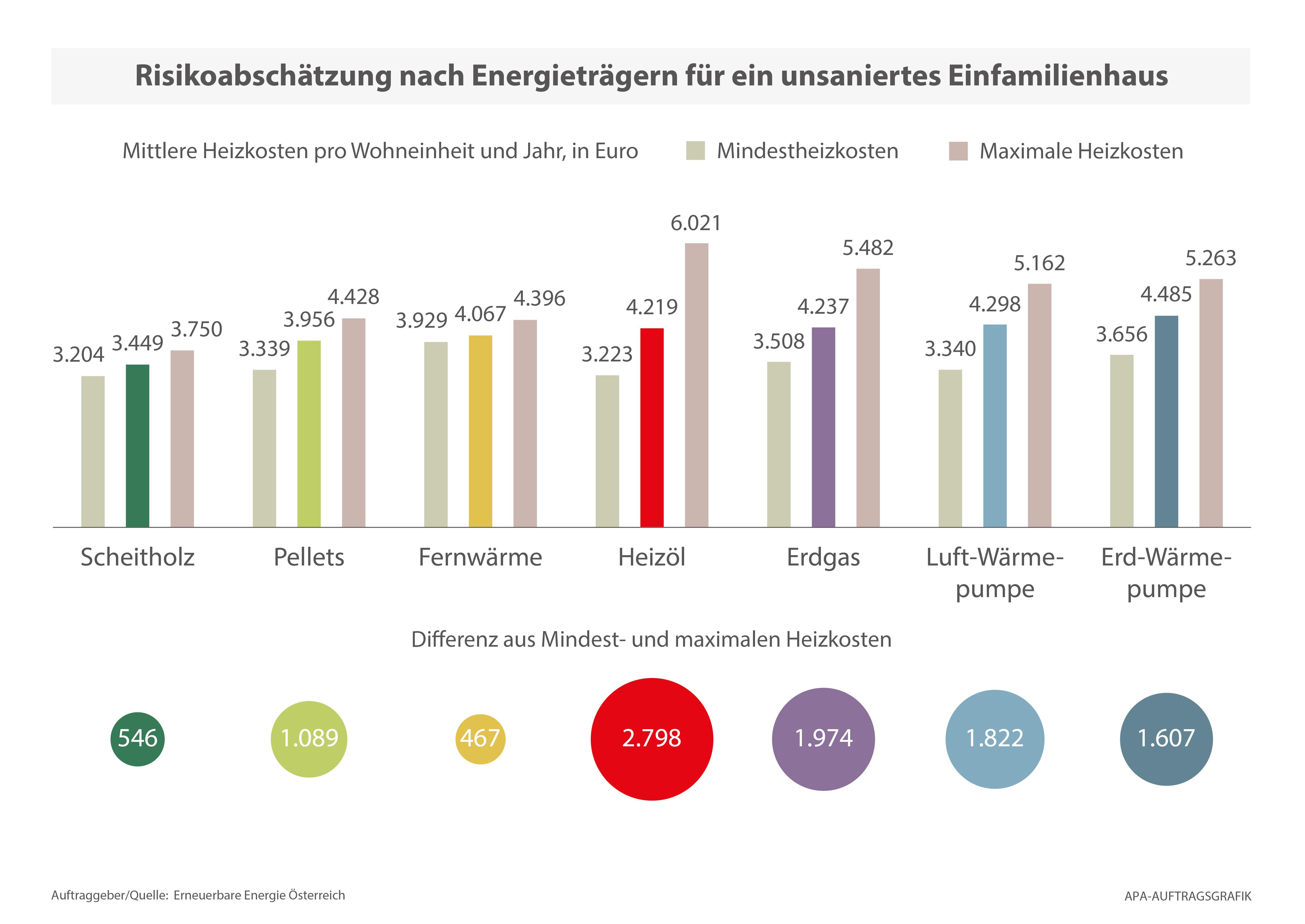 Heizkostenvergleich der TU Wien - Was kostet Heizen wirklich?
