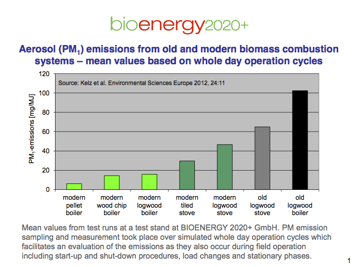Very low fine dust emissions caused by pellet boilers
