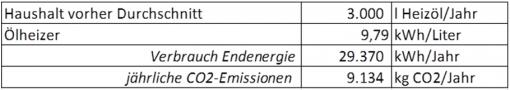 CO2 Emission einer Ölheizung