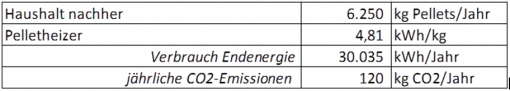 CO2 Emission einer Pelletheizung