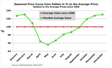 Seasonal price fluctuations - March 2019