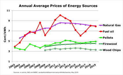 Annual prices for heating fuels - May 2019