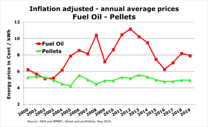 Inflation adjusted prices for fuel oil and pellets - May 2019