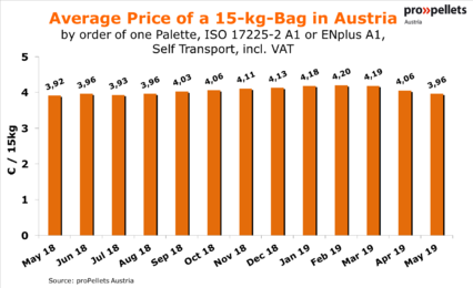 Price for pellets in bags in Euro/15kg - May 2019
