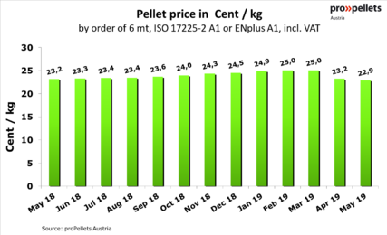 Price for 1 kg pellets in bulk - May 2019
