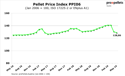 Pellet Price Index PPI 06 - May 2019