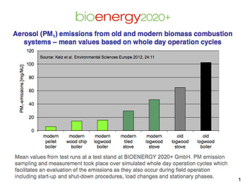 Aerosol PM1 emissions from old and modern biomass combustion systems