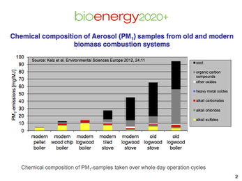 Chemical composition of Aerosol samples from old and modern biomass combustion systems