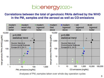 Correlations between the total of genotoxic PAHs defined by The Who in the PM