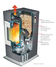 Cross section of a pellet stove