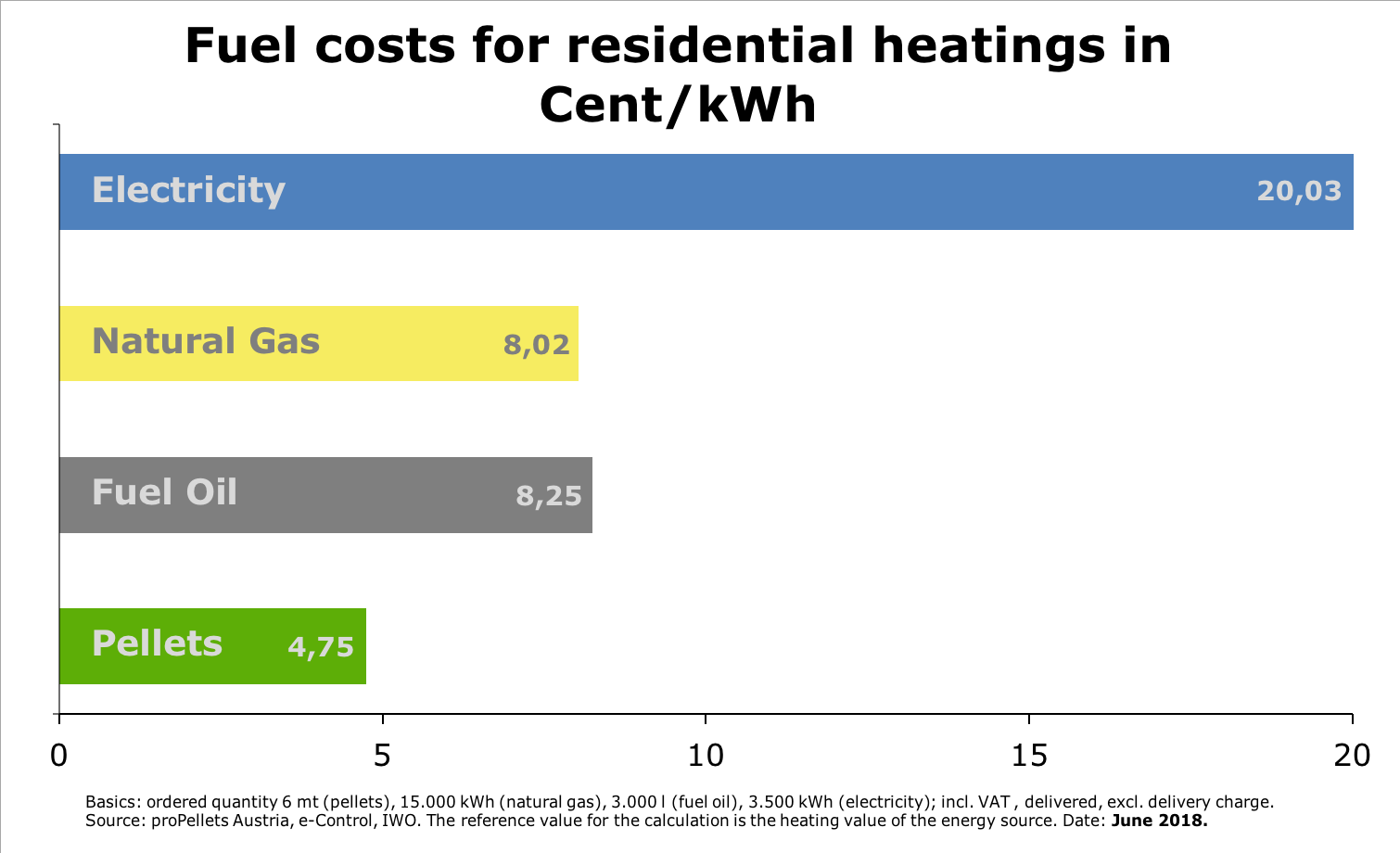 Fuel costs for residential heatings in Cent/kWh