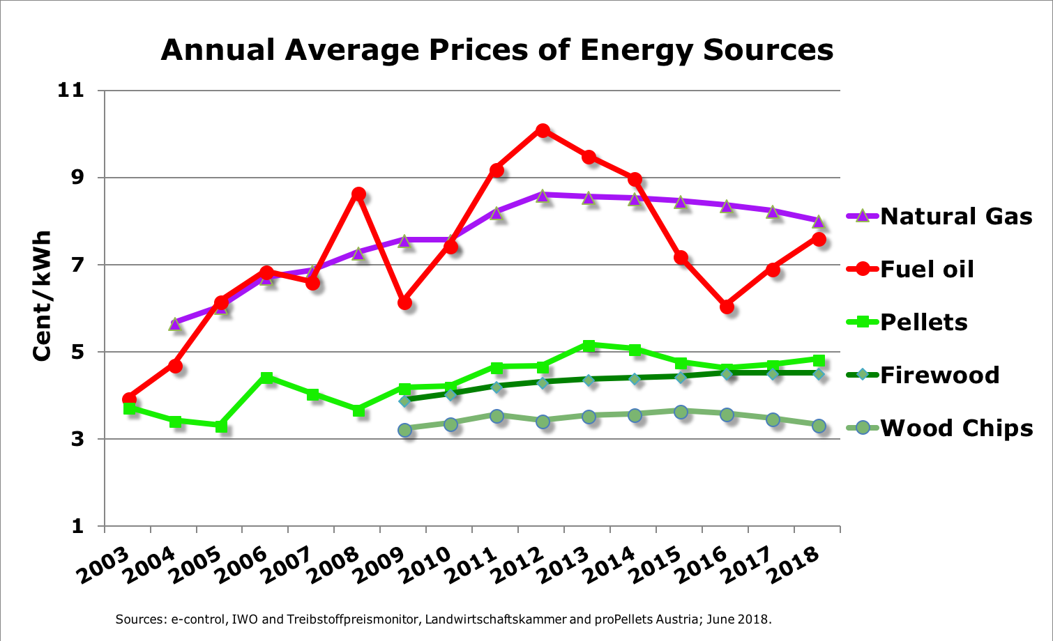 Annual Average Prices of Energy Sources