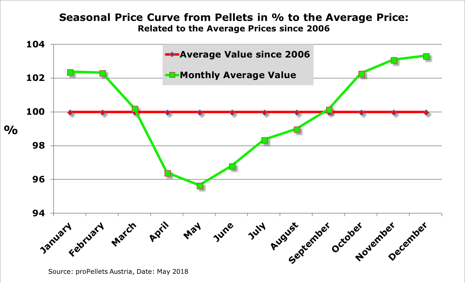 Seasonal Price Curve Pellets in % to the Average Price