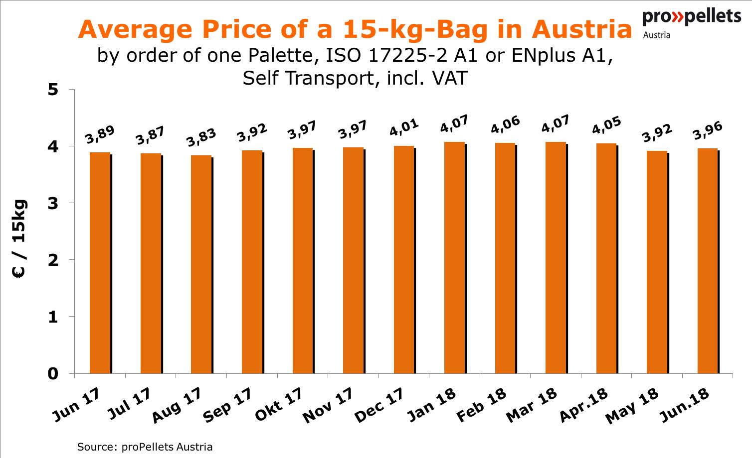 Average Price of a 15-kg-Bag in Austria