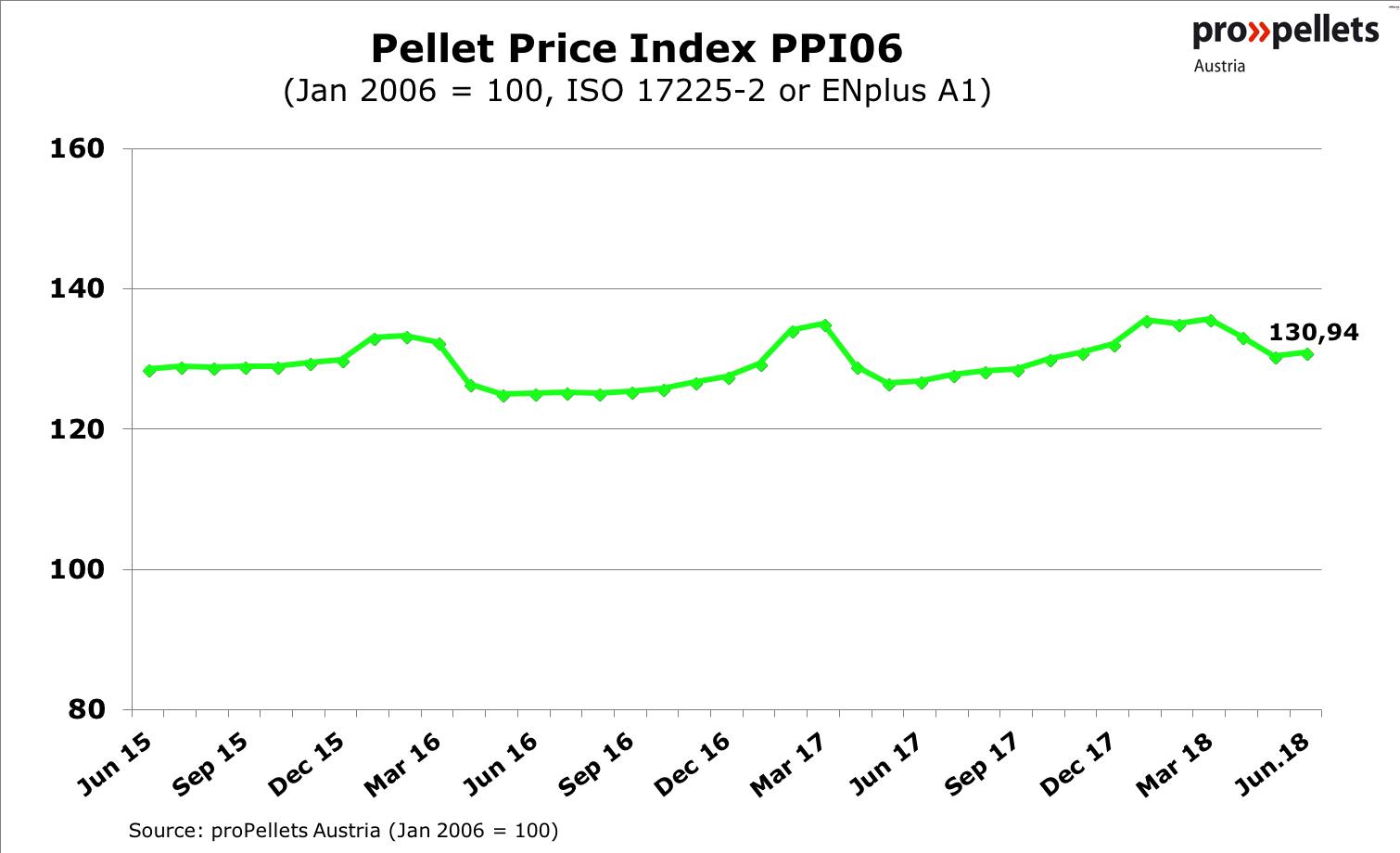 Pellet Price Index PPI06
