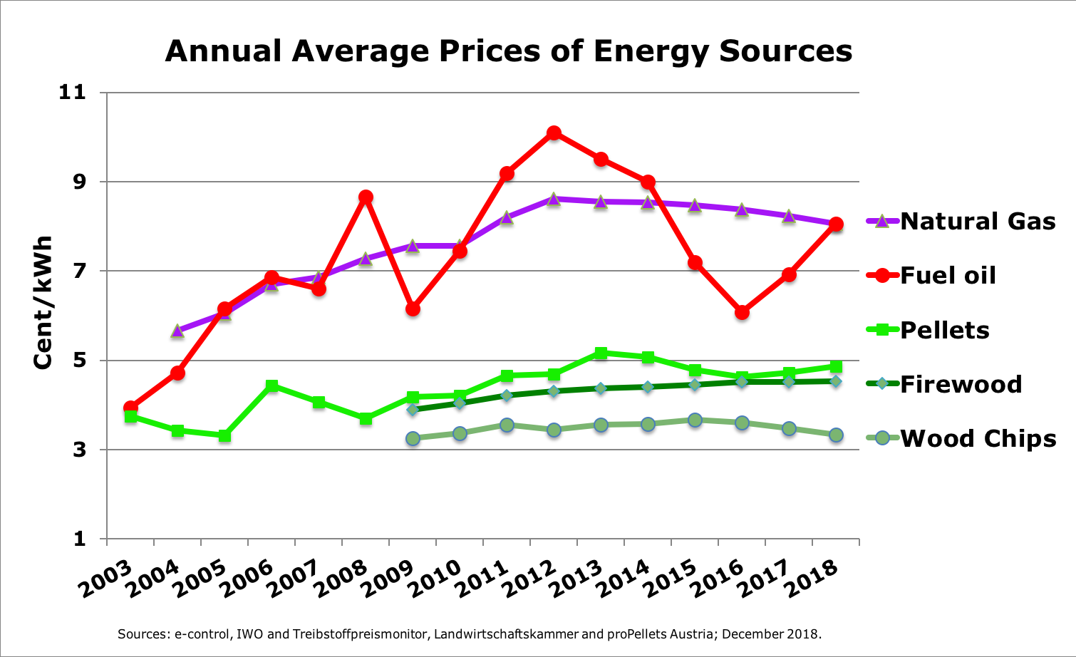 Annual prices for heating fuels - December 2018