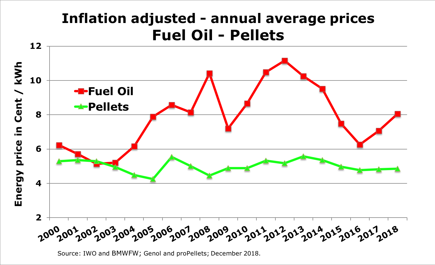 Inflation adjusted prices for fuel oil and pellets - December 2018