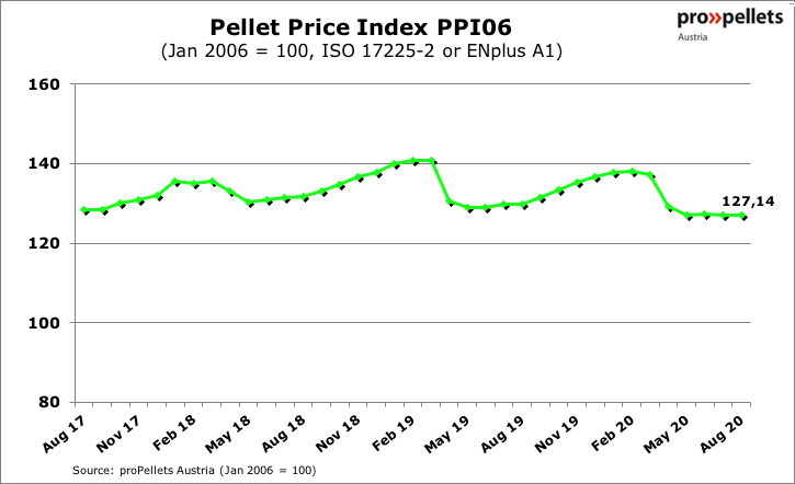 Wood pellet prices in Austria and comparisons to other fuels